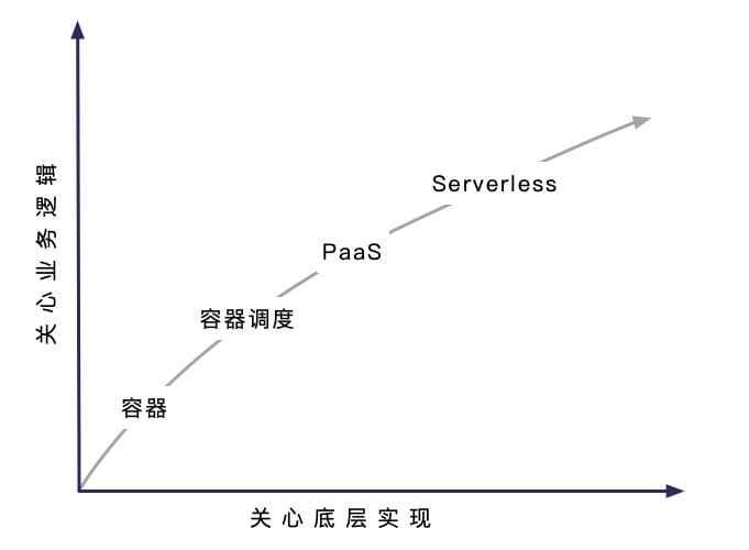 Serverless 在云原生技术中的地位