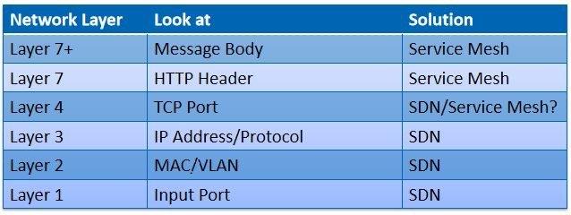 SDN和Service Mesh出于网络协议中的不同层次