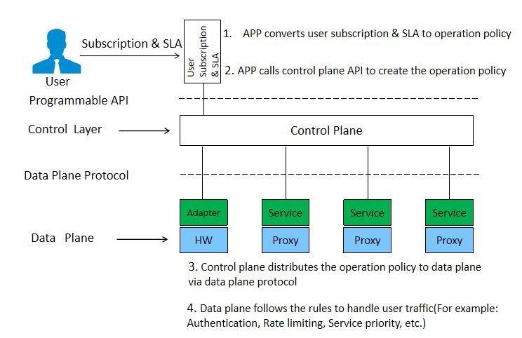 Service Mesh应用:用户业务订阅及SLA管理