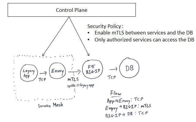 采用Service Mesh配置F5 Big IP