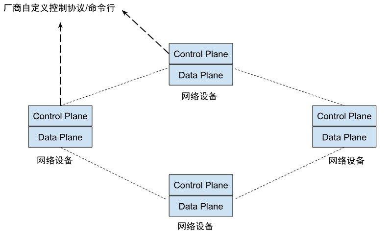 在传统的网络架构下,控制面和数据面位于同一设备中