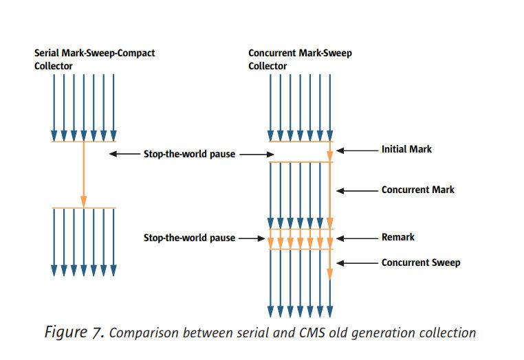 CMS流程