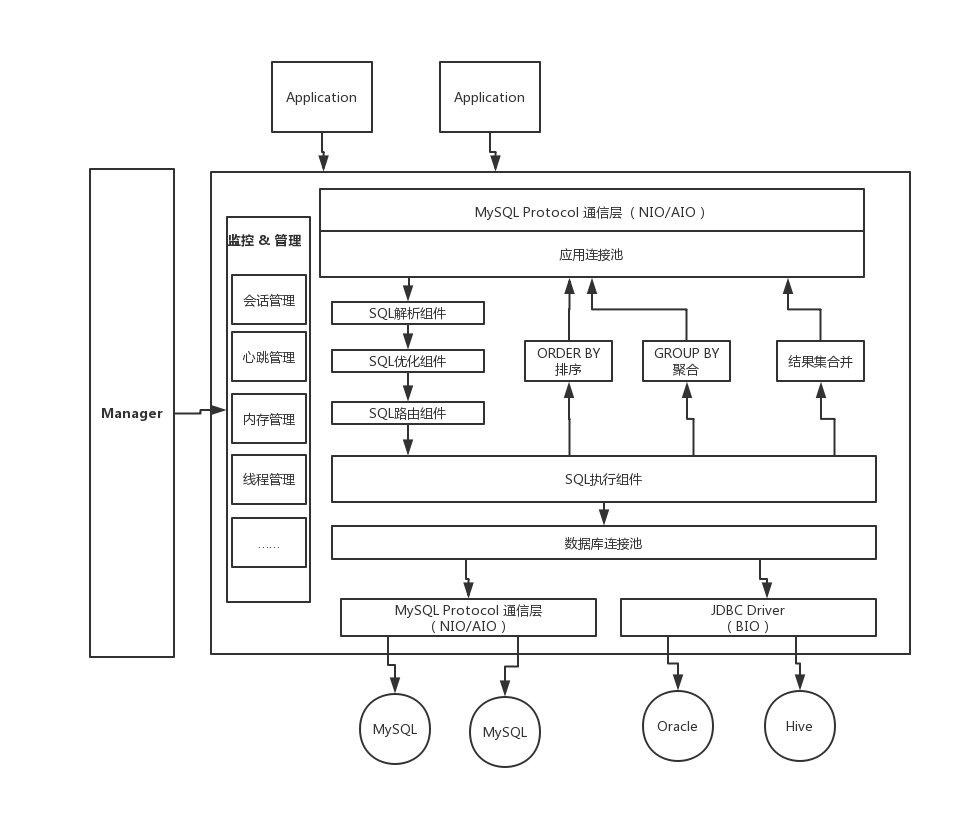 MyCat架构图