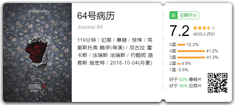 悬疑电影推荐:《64号病历》豆瓣评分7.2分-福禄吧