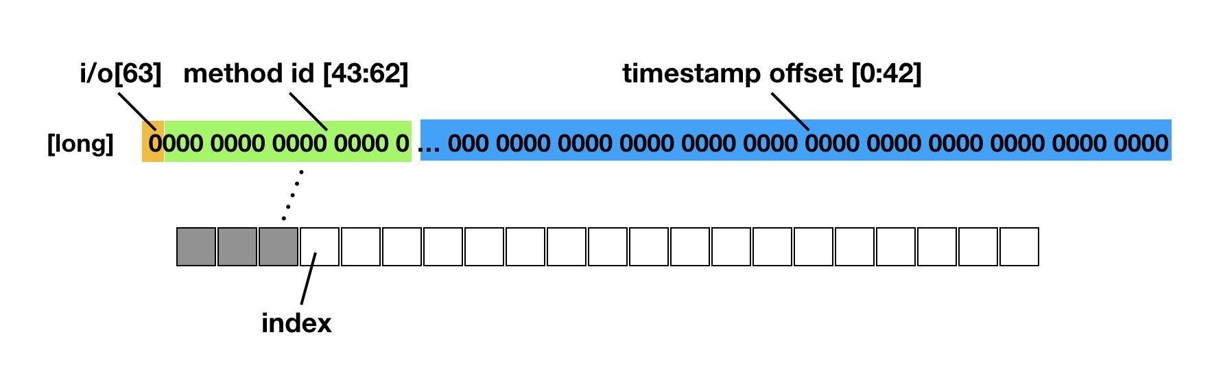 【Android】Matrix 源码阅读笔记