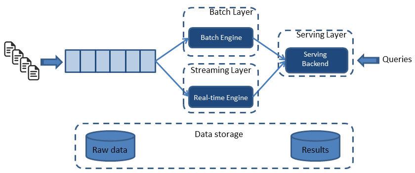 zzzzMing -大数据技术