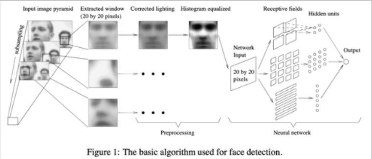 基于模版匹配的人脸检测算法