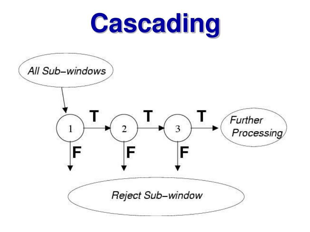 分类器级联进行判断的示意图