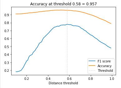 在欧美人数据集(origin_images)上的精确率和F1值