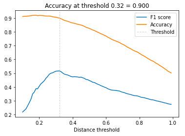 在亚洲人数据集(images)上的精确率和F1值