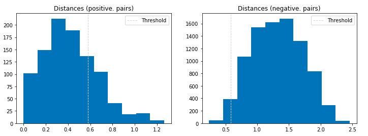 在欧美人数据集(origin_images)上的欧式距离直方图