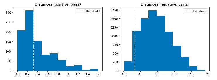 在亚洲人数据集(images)上的欧式距离直方图