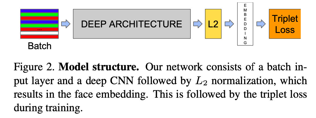 FaceNet模型结构