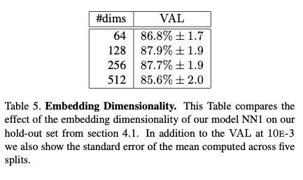 特征空间维数和精确率VAL之间的关系
