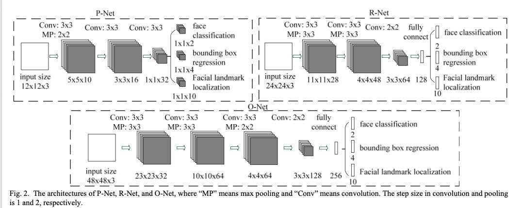 MTCNN的网络结构