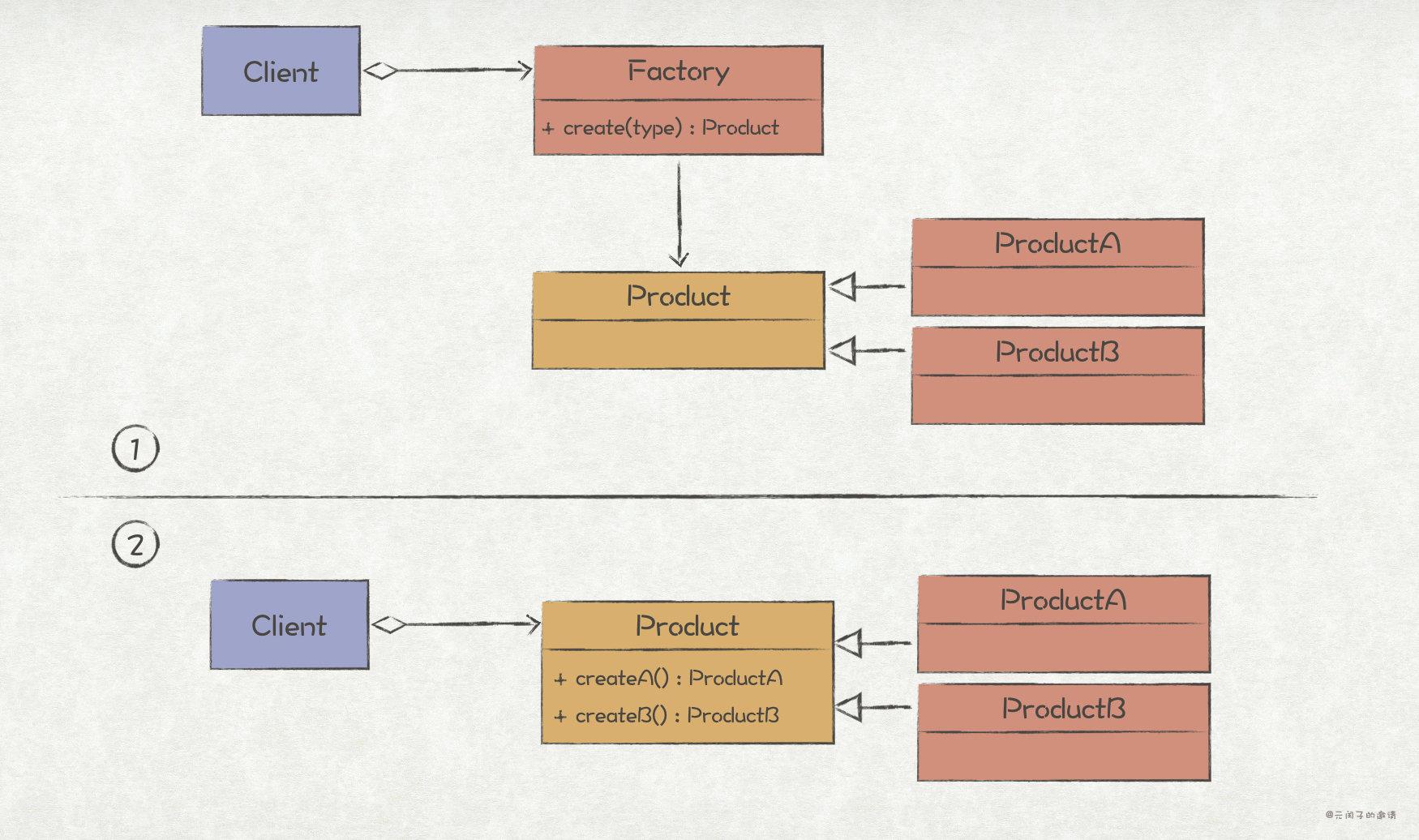 工厂方法模式结构