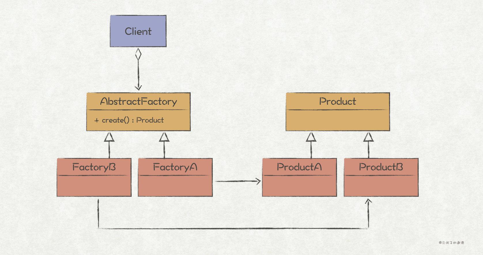 抽象工厂模式结构