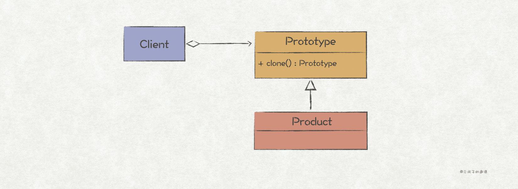 原型模式结构