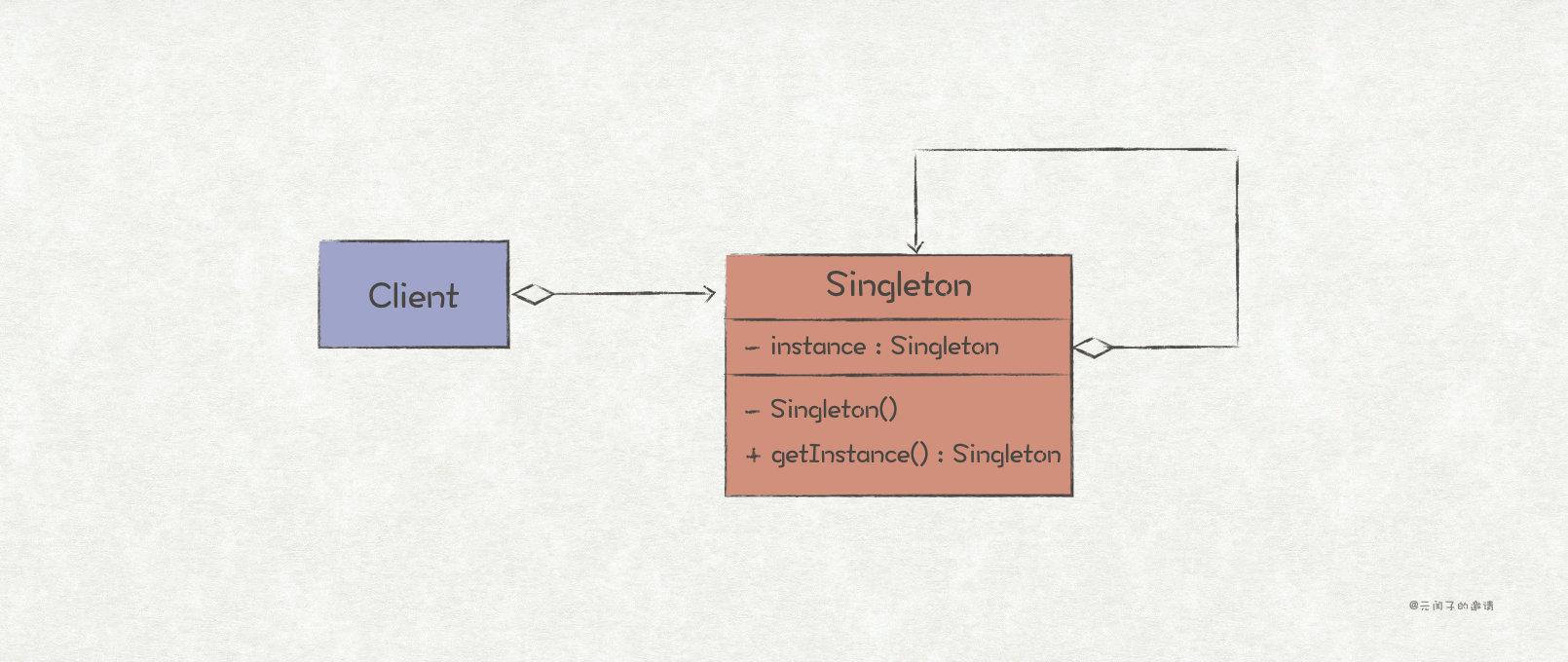 单例模式结构