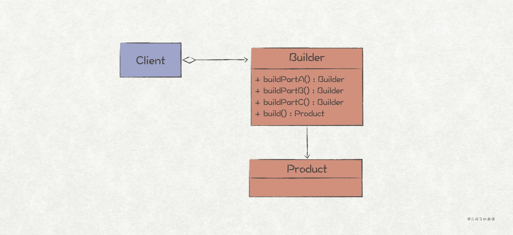 建造者模式结构