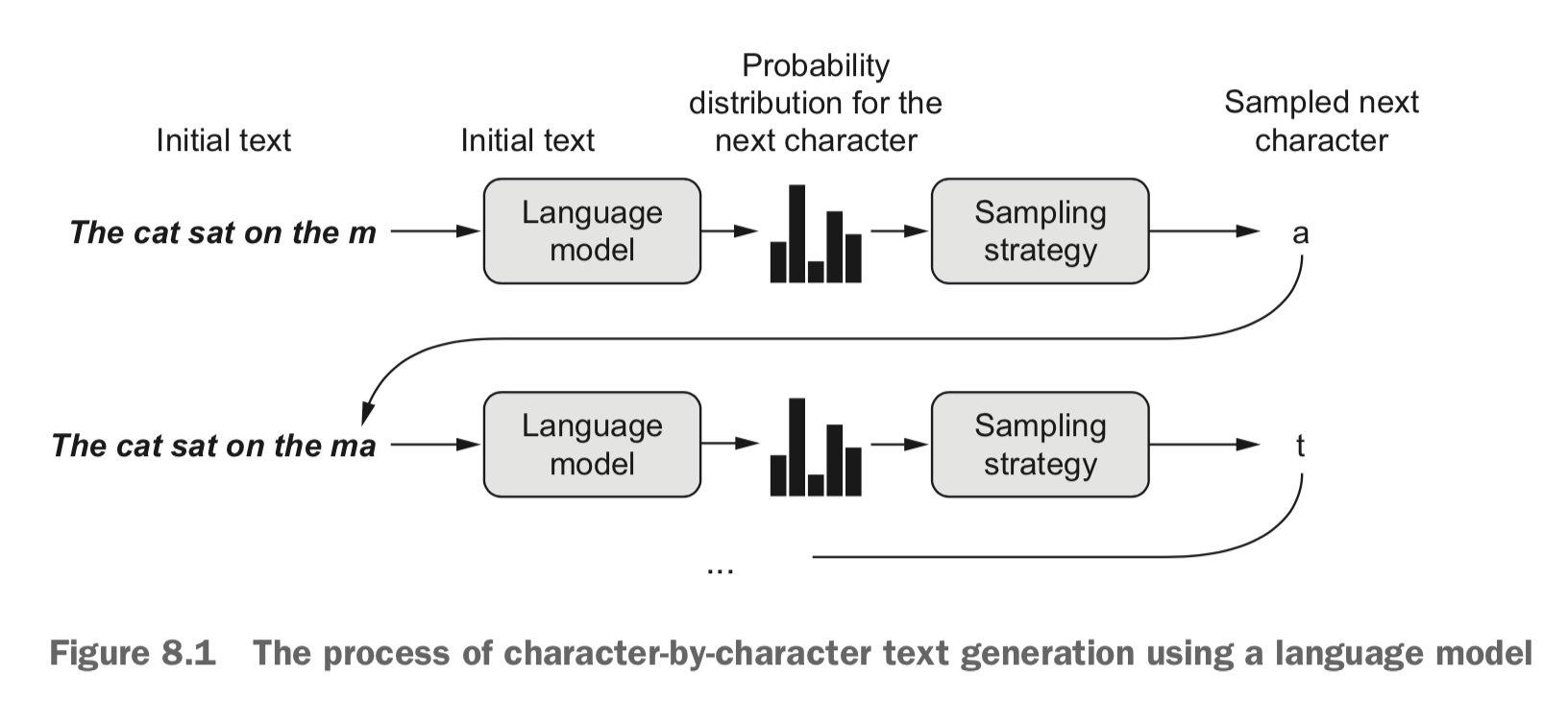 使用语言模型逐个字符生成文本的过程