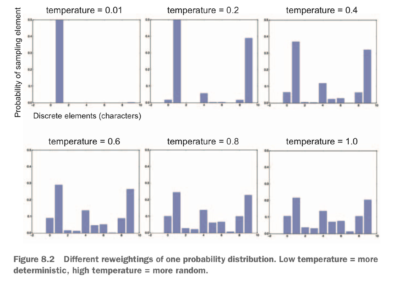 对同一个概率分布进行不同的重新加权:更低的温度=更确定,更高的温度=更随机