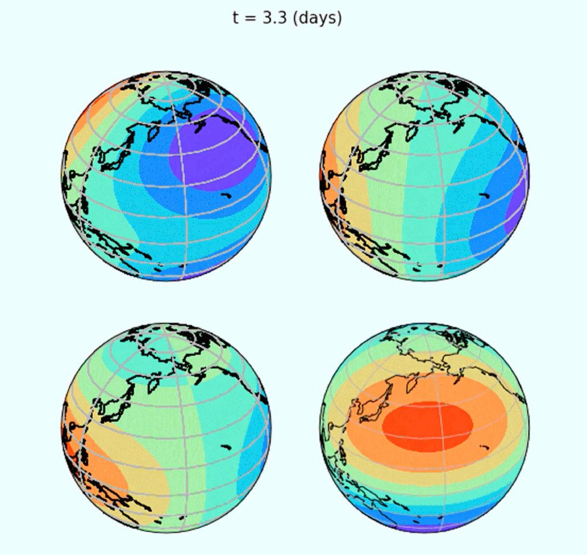 ◎ 高压(红色)和低压(蓝色)波围绕地球传播