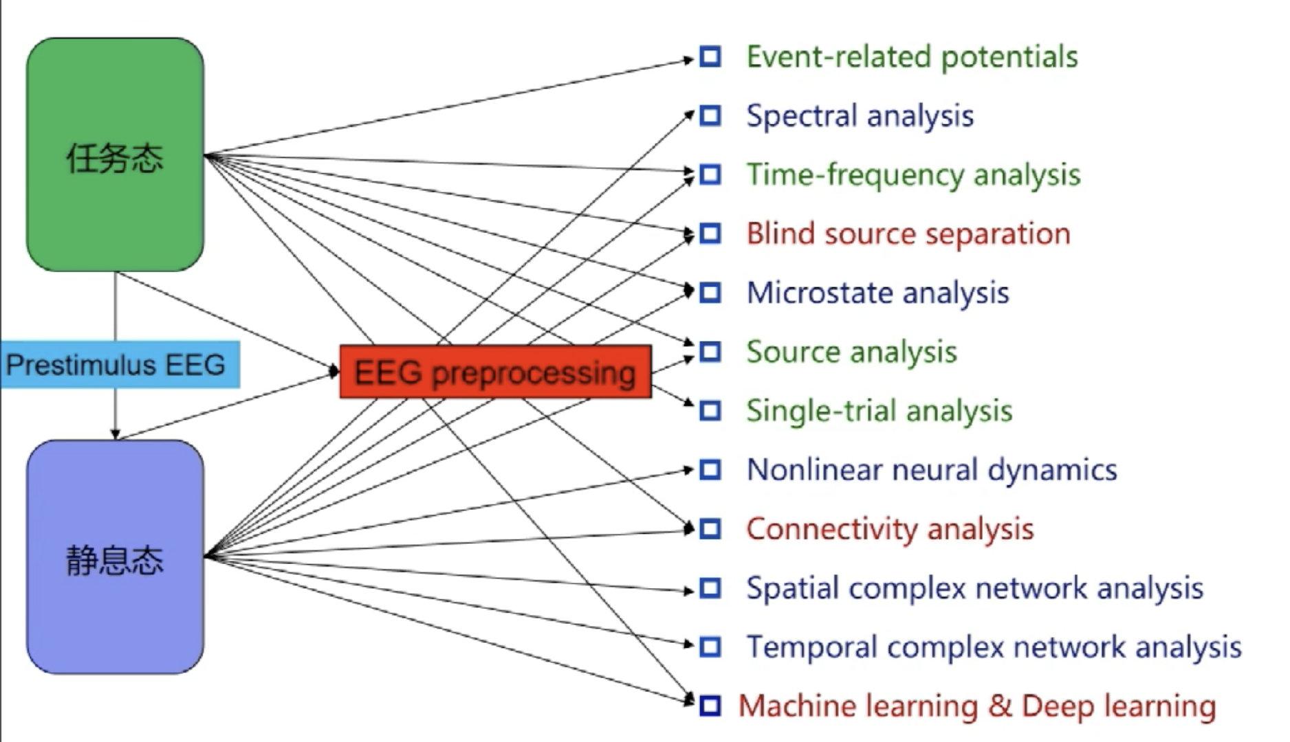 eeg分析方法