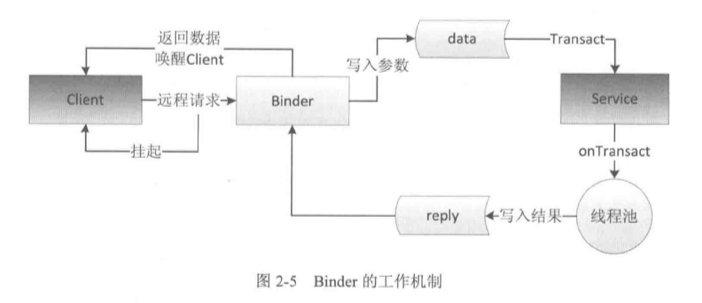 Binder 的工作机制
