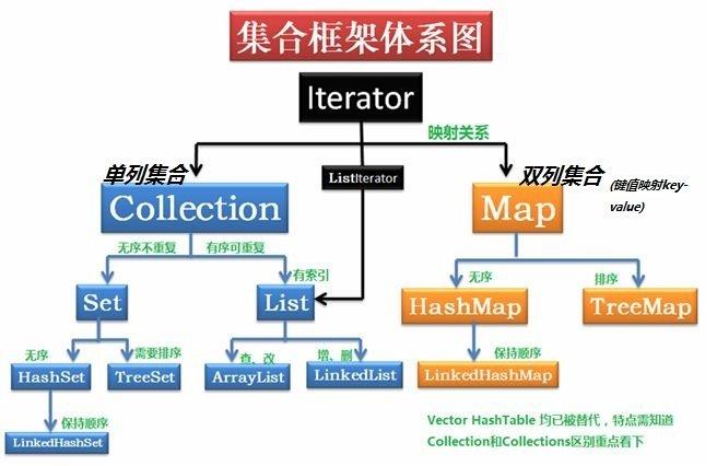 Java 集合框架体系图