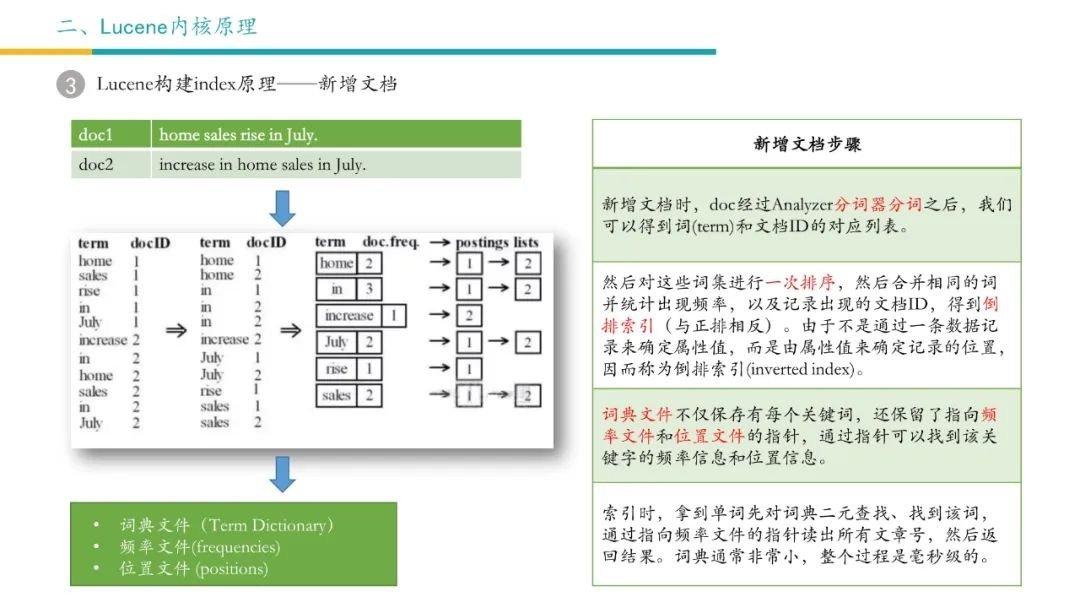 Lucene内核原理-3
