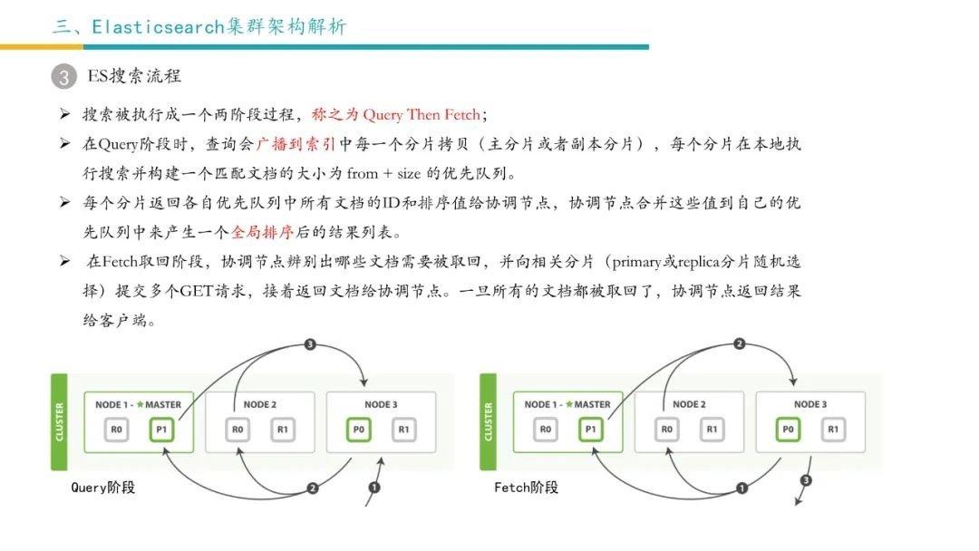 ElasticSearch架构解析-6