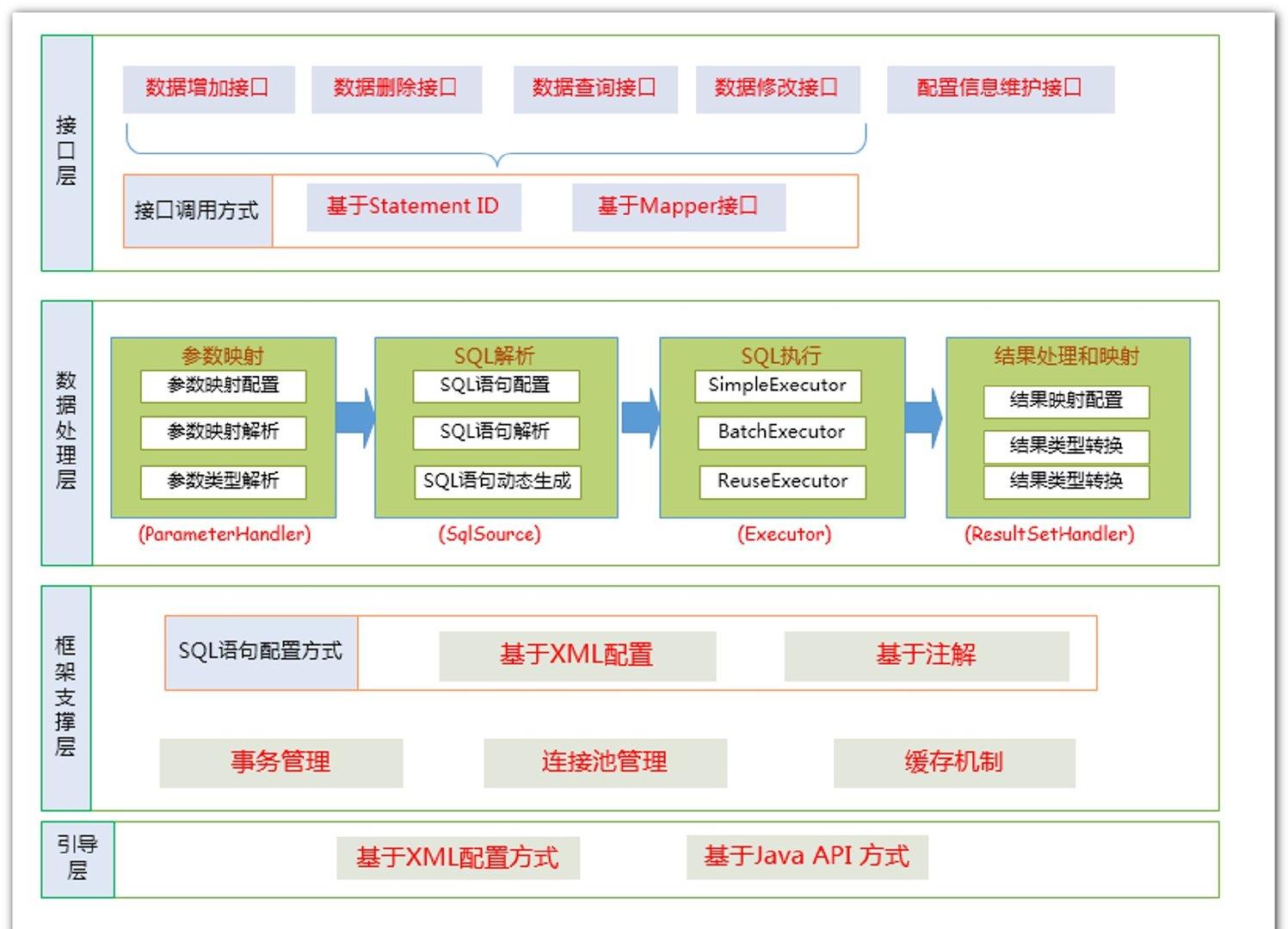 框架原理图