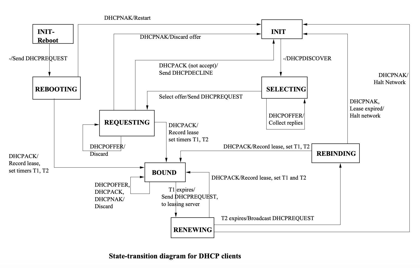 DHCP状态机