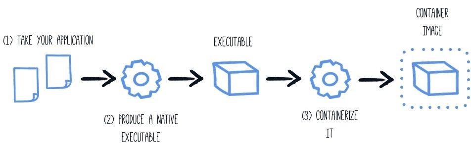 云原生时代高性能Java框架—Quarkus(二)