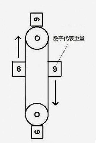 六九式永动机