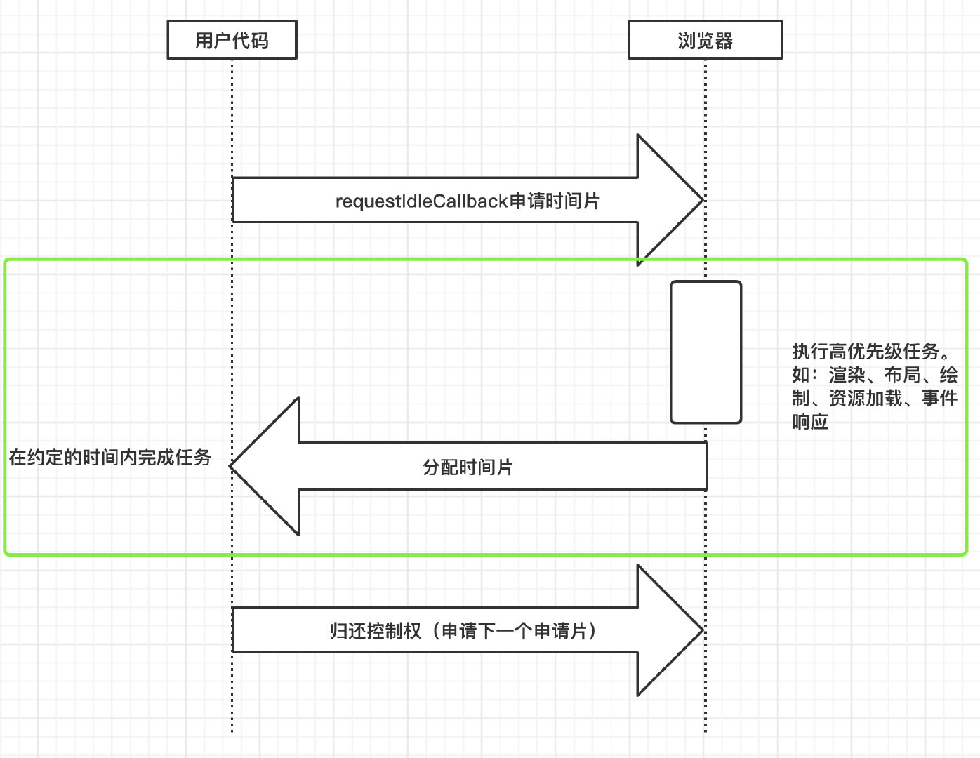 requestIdleCallback执行流程