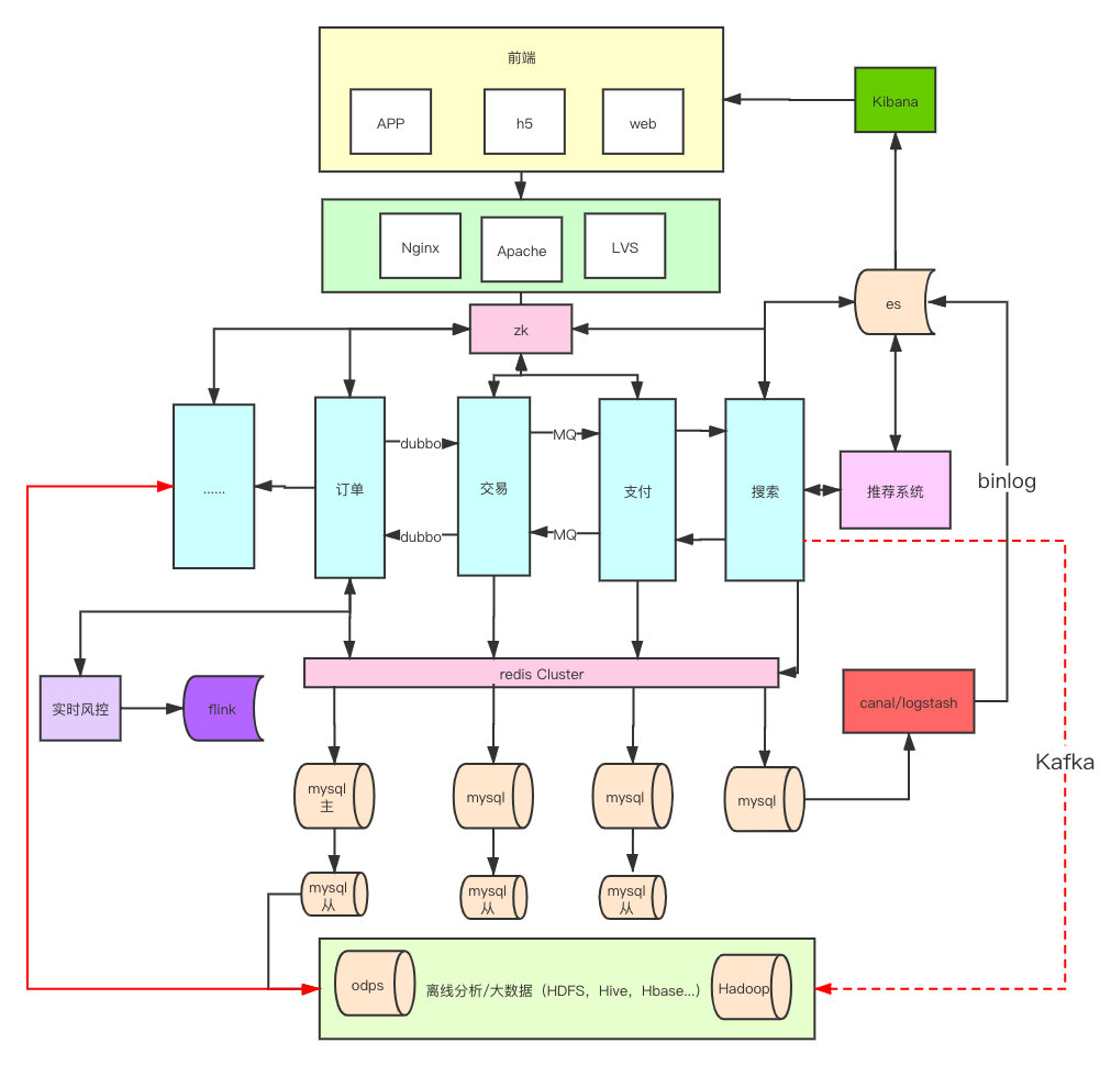 java架构之后端学习路线插图(14)