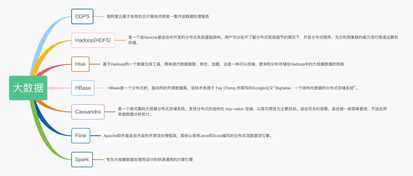 java架构之后端学习路线插图(11)