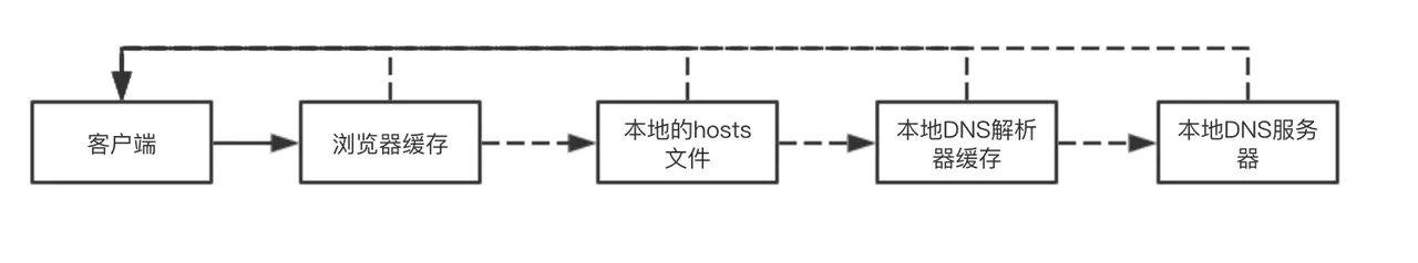 DNS工作流程