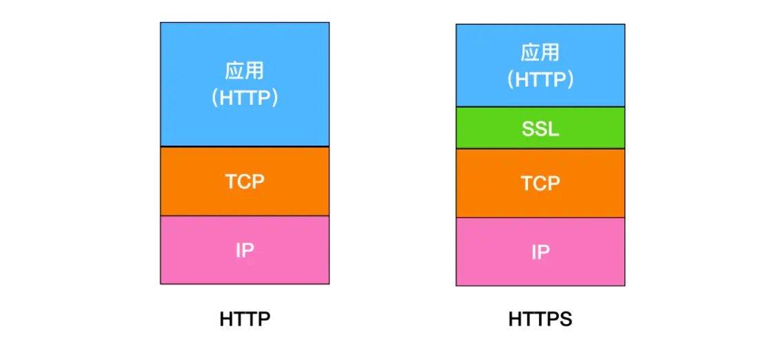 HTTP与HTTPS区别
