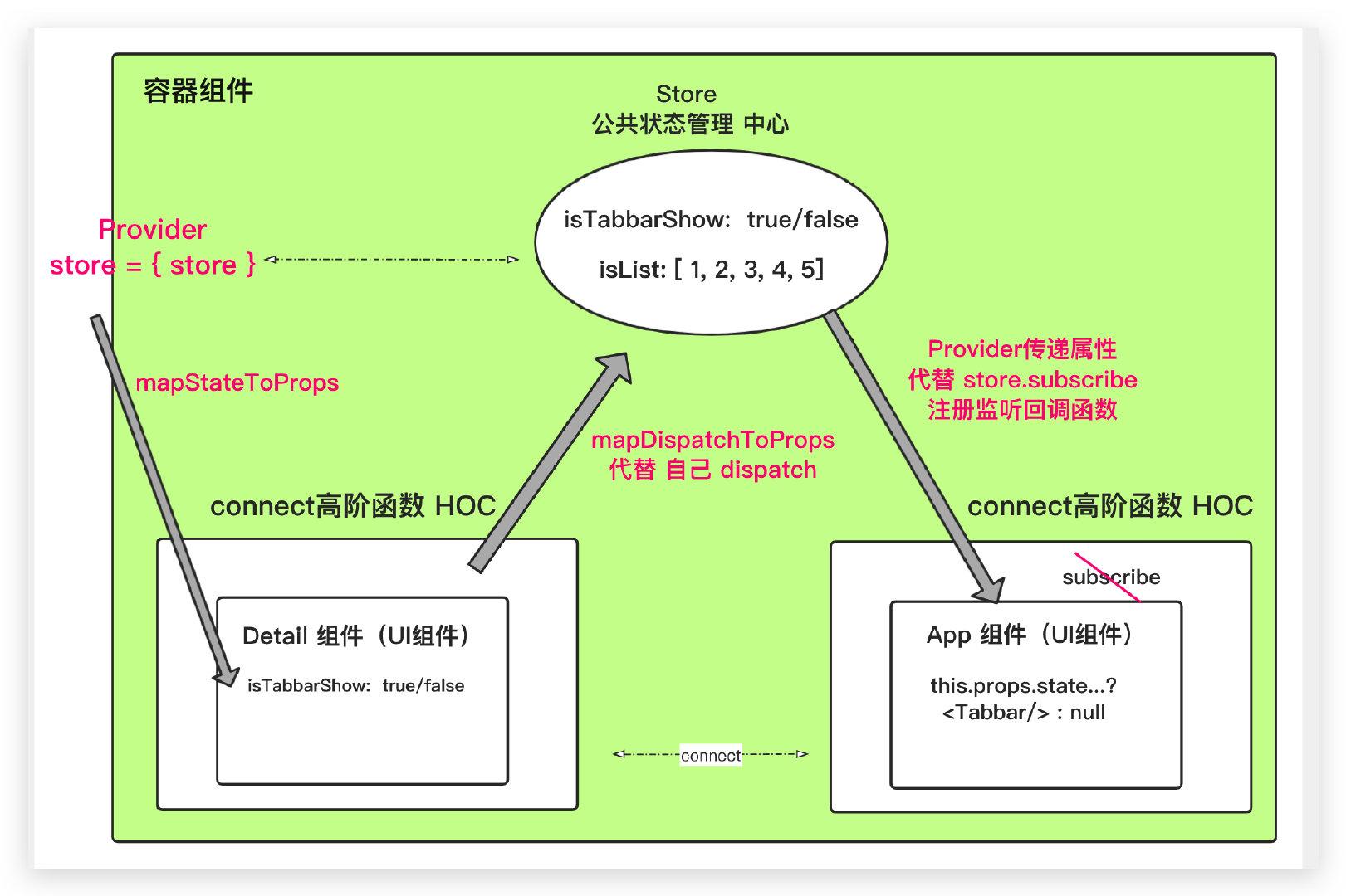 react-redux流程