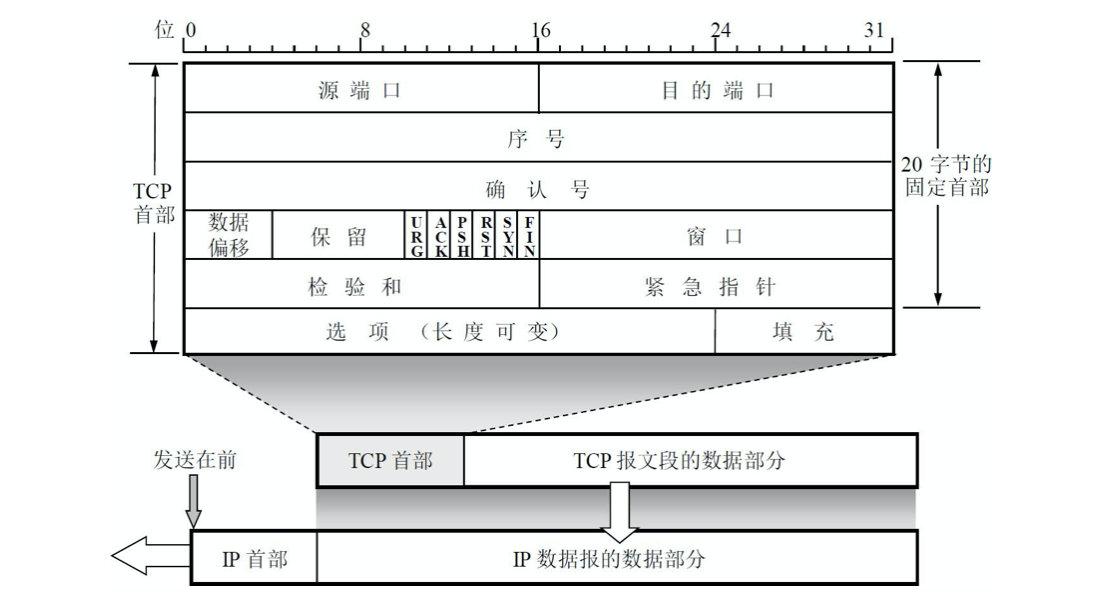 TCP报文段的首部格式