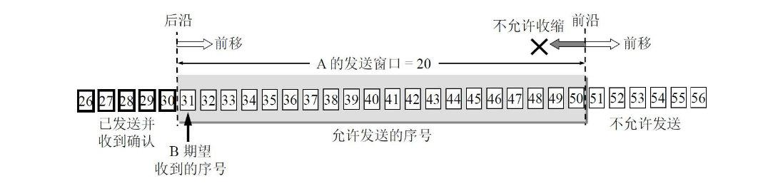根据B给出的窗口值,A构造出自己的发送窗口
