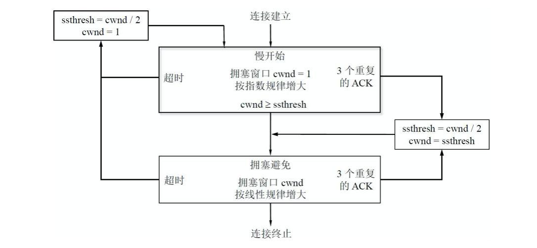 TCP的拥塞控制的流程图