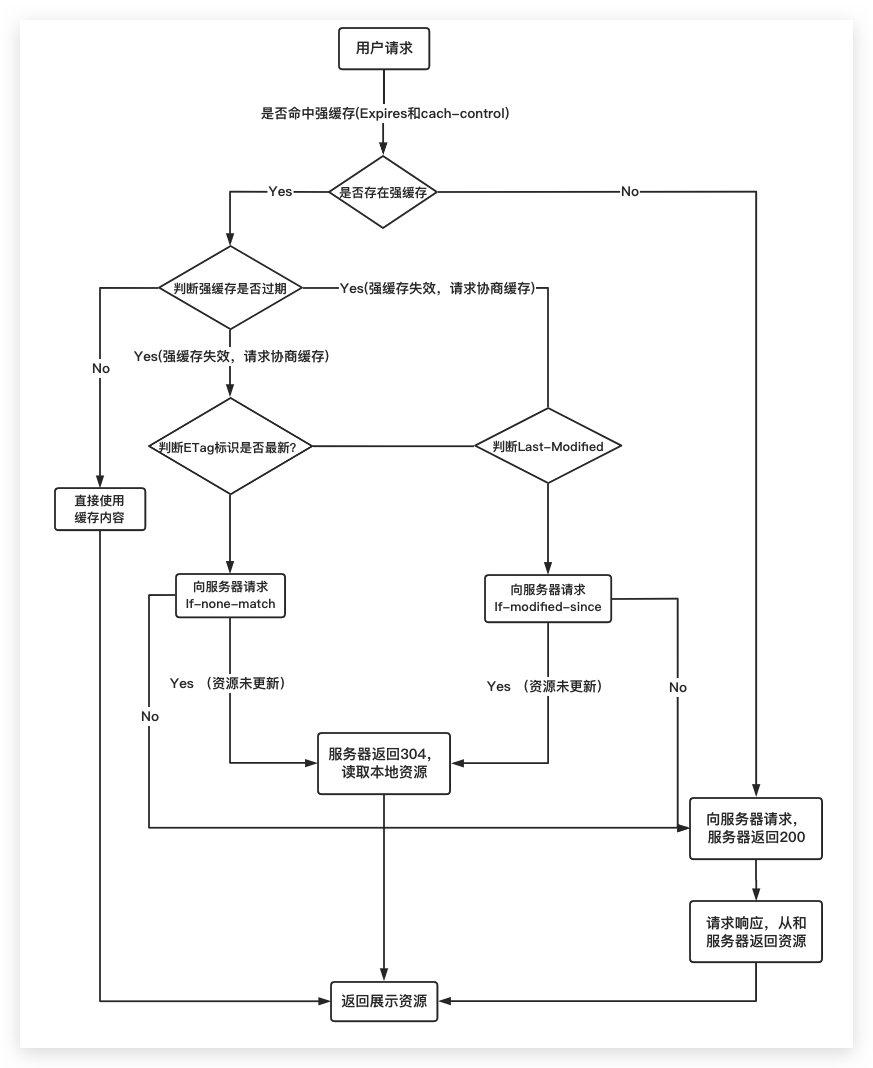 图解浏览器整个缓存流程