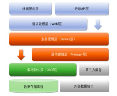 应用分层结构示意图