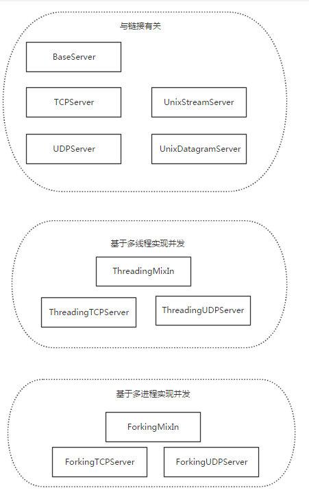 126-基于socketserver实现并发的socket-server类.png?x-oss-process=style/watermark