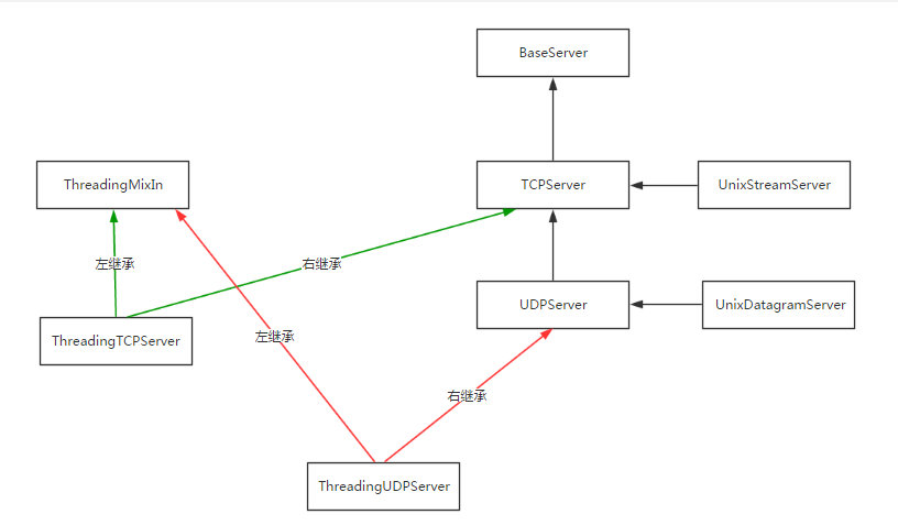 126-基于socketserver实现并发的socket-继承关系1.png?x-oss-process=style/watermark