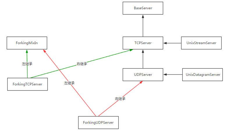 126-基于socketserver实现并发的socket-继承关系2.png?x-oss-process=style/watermark